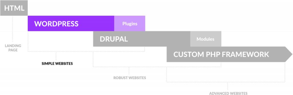 HTML vs. wordpress vs. drupal