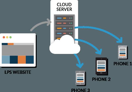 lps website, cloud server, phone 1, phone 2, phone 3