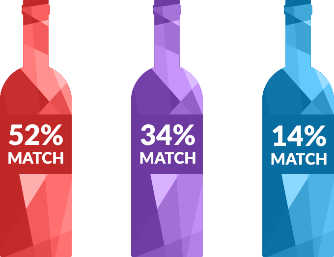 3 wine bottles showing matching results, 52%, 34%, 14%