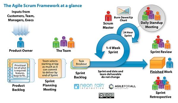 Agile Scrum Framework Overview