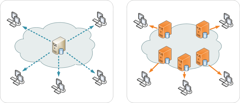 Content Delivery Network Example